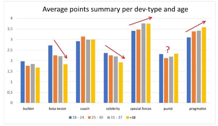 Paweł Klimczyk Tech Blog - Seven Dev Personality Types